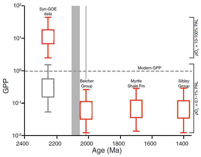 Найдены свидетельства массового вымирания вначале протерозоя
