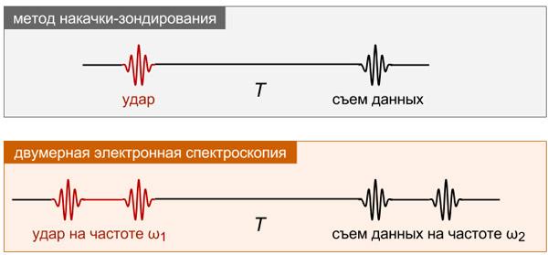 Рис. 4. Методика двумерной электронной спектроскопии напоминает усовершенствованный вариант метода накачки-зондирования