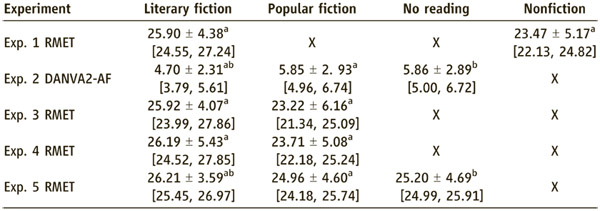 Результаты различных тестов на понимание других людей после прочтения различных текстов