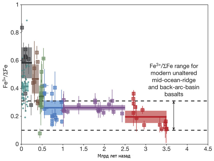 Рис. 2. Диаграмма значений Fe+3/ΣFe для глубоководных базальтов