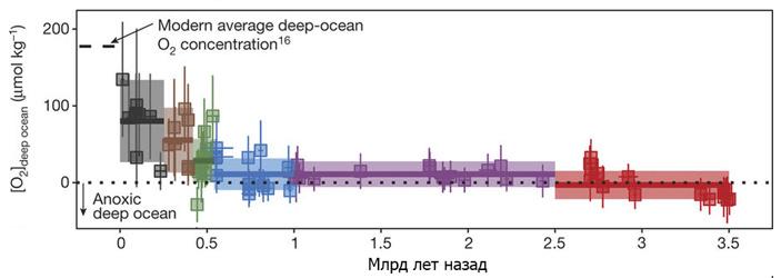 Рис. 3. Полученные значения содержания О2 в придонной воде