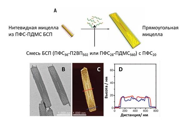 Схематическая репрезентация получения прямоугольных мицелл