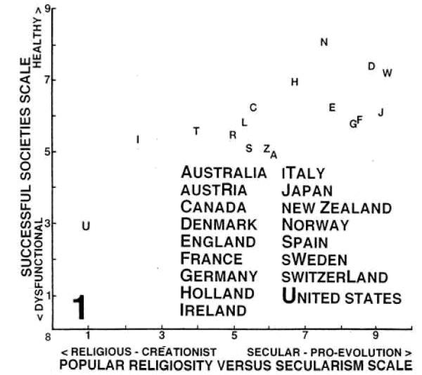 Рис.1. Этот график показывает, что в высокоразвитых процветающих странах «первого мира» уровень общественного благополучия (SSS, по вертикальной оси) положительно коррелирует с уровнем «светскости» (нерелигиозности) общества (PRVSS, по горизонтальной оси). Рисунок из обсуждаемой статьи в Evolutionary Psychology