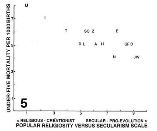 Рис.2. Детская смертность (вертикальная шкала) снижается по мере отхода общества от религии (горизонтальная шкала такая же, как на рис.1). Рисунок из обсуждаемой статьи в Evolutionary Psychology