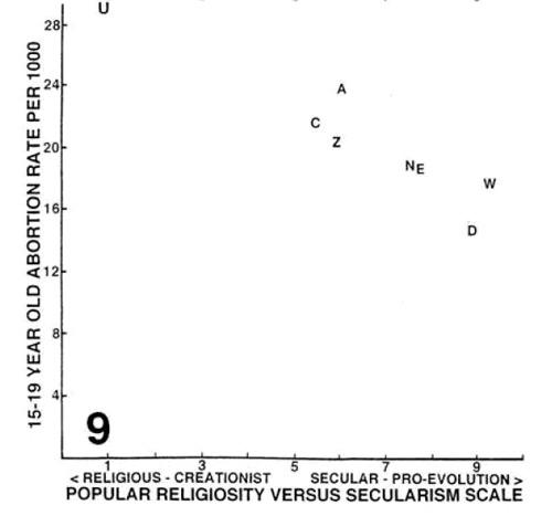 Рис.3. Число абортов среди несовершеннолетних достоверно ниже в светских странах, чем в религиозных. Рисунок из обсуждаемой статьи в Evolutionary Psychology
