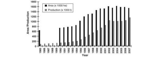 Статистика территорий и продукции рыбы в рисо-рыбных хозяйствах Китая. График из книги «Success Stories in Asian Aquaculture»