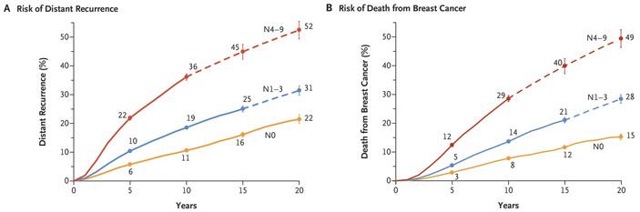 Рис. 2. Связь между статусом лимфатических узлов и риском возникновения отдаленных метастазов