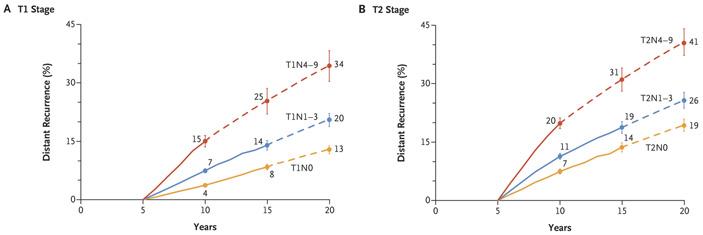 Рис. 3. Связь между статусом лимфатических узлов и риском возникновения отдаленных метастазов