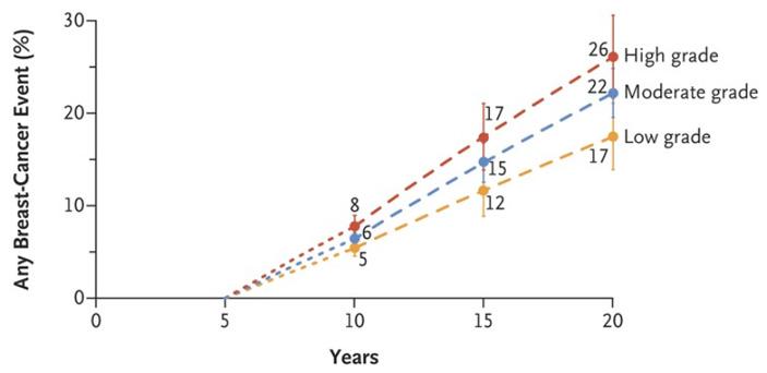 Рис. 4. Связь между степенью злокачественности опухоли и риском рецидива