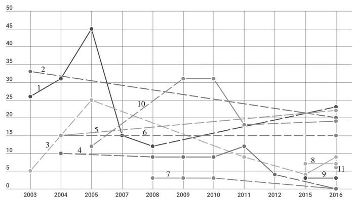 Динамика численности соловья в Москве