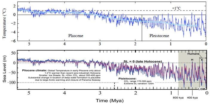 Рис. 2. Изменение глобальных температур (вверху) и уровня моря (внизу) за последние 5 млн лет