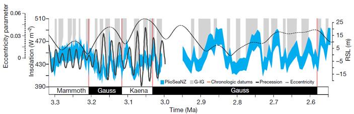 Рис. 3. Относительный уровень моря, полученный методом PlioSeaNZ