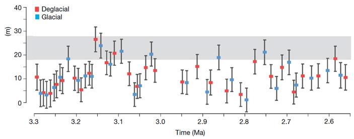 Рис. 4. Колебания уровня моря в плиоцене относительно современного