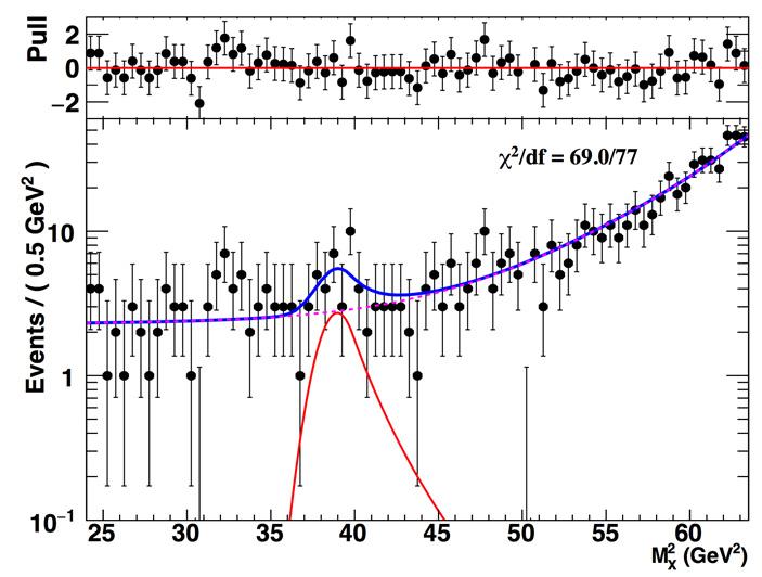 Рис. 2. Спектр по квадрату потерянной массы Mx2
