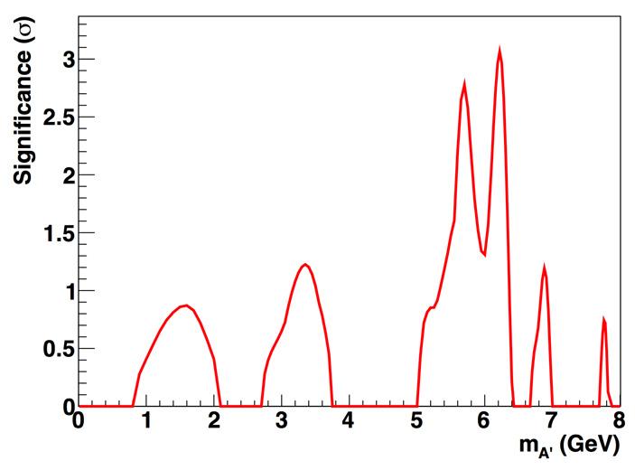 Рис. 3. Значимость пика темного фотона в единицах стандартного отклонения σ как функция массы темного фотона mA'