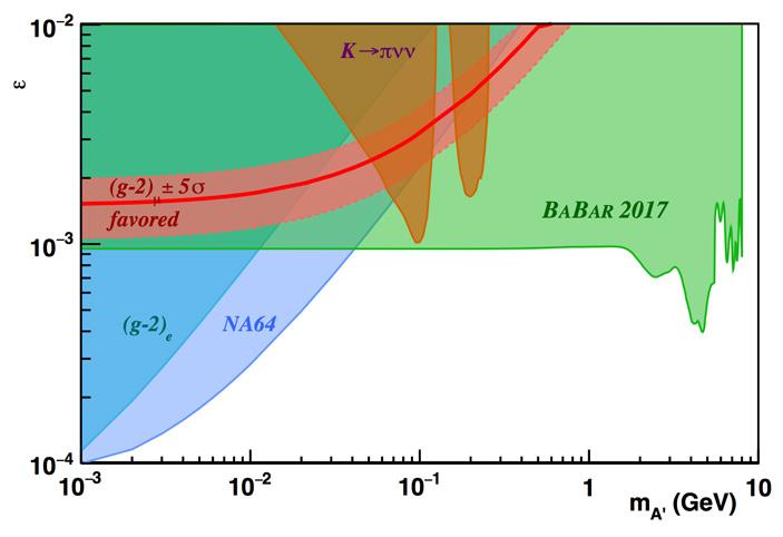 Рис. 5. Ограничения на значения ε для темных фотонов в зависимости от их массы