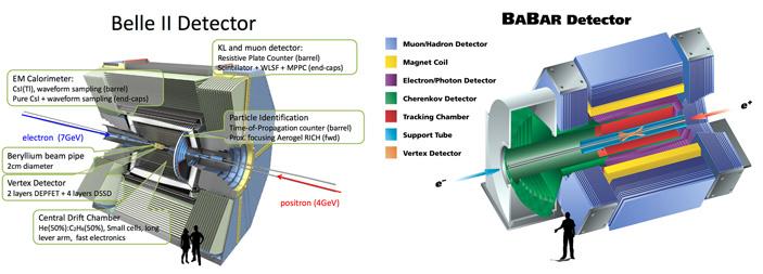 Рис. 7. Эксперименты Belle II и BaBar
