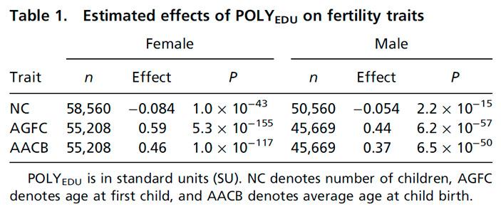 Таблица, показывающая корреляцию между POLYEDU и тремя репродуктивными показателями