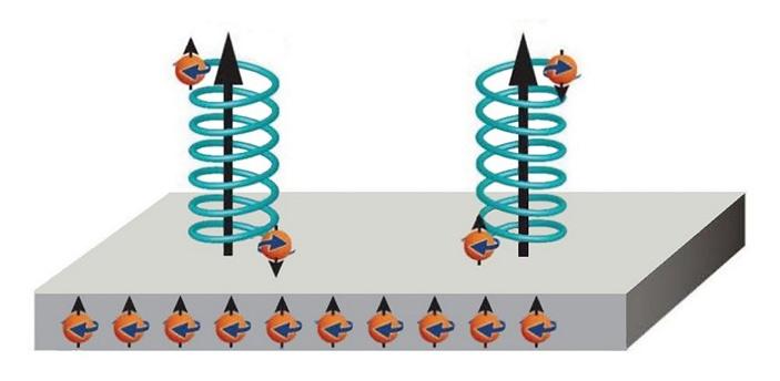 Рис. 2. Схема эффекта хирально-индуцированной спиновой селективности