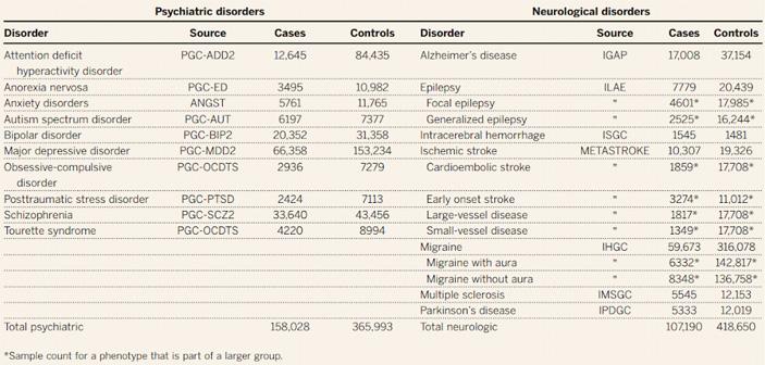 Рис. 2. Список исследованных психических и неврологических заболеваний