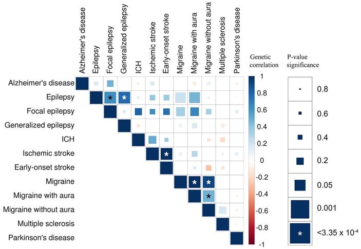 Рис. 6. Корреляции между неврологическими заболеваниями