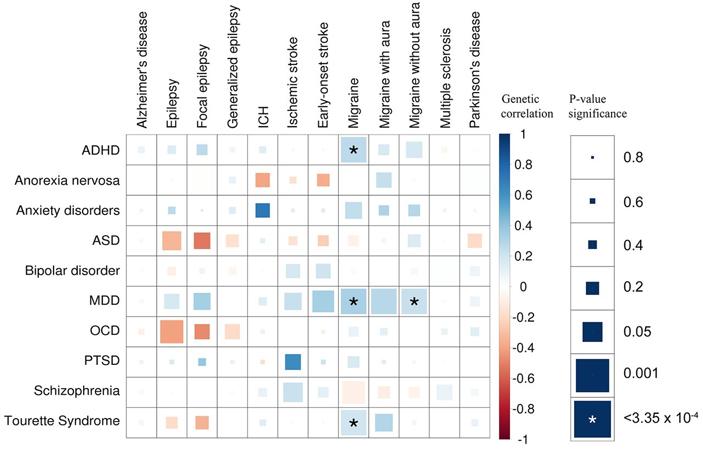 Рис. 7. Корреляции между психическими и неврологическими заболеваниями