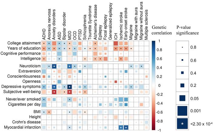 Рис. 8. Корреляции между заболеваниями нервной системы и различными другими признаками (поведенческими, когнитивными, физиологическими)
