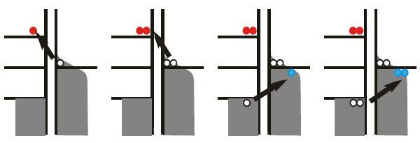 Схема электронных перескоков на энергетической диаграмме (по вертикали отложена энергия электронов). Вобычном металле (справа) электроны проводимости непрерывно заполняют все возможные энергии вплоть до некоторого уровня. Всверхпроводнике (слева) в распределении электронов по энергиям есть щель: область энергий, которую электроны иметь не могут. Поэтому из металла в сверхпроводник могут перескочить лишь достаточно «горячие» электроны, а обратно— только «холодные» (рис. из обсуждаемой статьи в Physical Review Letters)