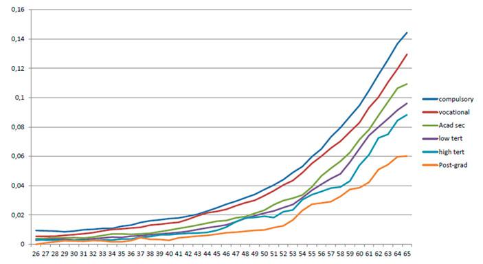 Смертность шведского народонаселения в зависимости от уровня образования