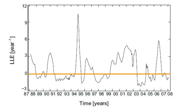 Рис. 3. Динамика изменения локального ляпуновского показателя