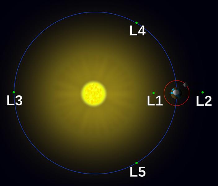 Рис. 2. Точки Лагранжа для системы «Земля — Солнце»