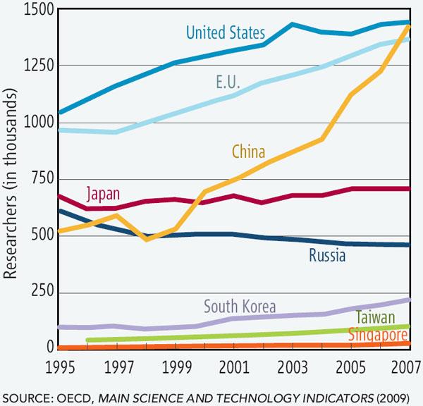 Динамика числа научных работников (в тысячах). График из обсуждаемой сводки Science and Engineering Indicators 2010