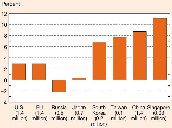 Среднегодовой прирост числа ученых с 1995 по 2007 год (в процентах за год). График из обсуждаемой сводки Science and Engineering Indicators 2010