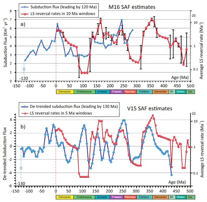 Рис. 2. Временной график изменения потока субдукции