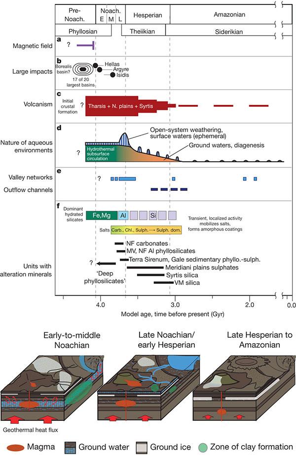 На этой схеме суммированы сведения об истории геологических событий на Марсе. Из обсуждаемой статьи вNature