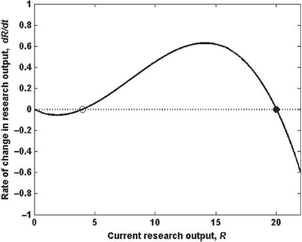 Зависимость приращения научного продукта от текущего научного багажа в модели с добавленной пороговой результативностью