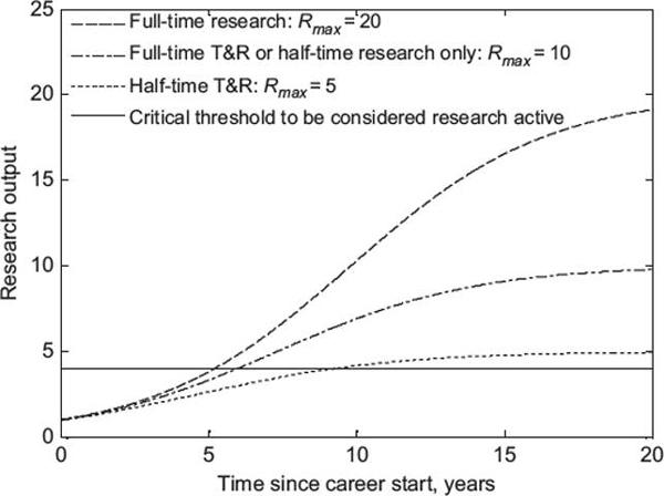 Графики логистического уравнения при разных максимально возможных уровнях научных достижений