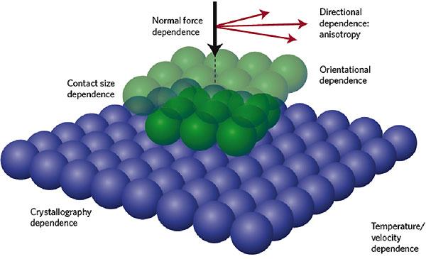 Рис.2. Схема типичного эксперимента по изучению трения в наномасштабе: игла атомно-силового микроскопа двигается по поверхности материала. Рисунок из статьи M.Urbakh и E.Meyer. The renaissance of friction// Nature Materials, 2010. V.9. P.8–10