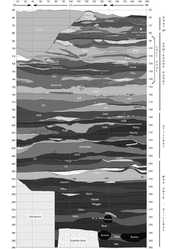 Рис. 2. Стратиграфическая последовательность раскопа в пещере  Дипклоф. Иллюстрация из обсуждаемой статьи в PNAS