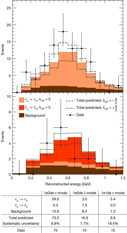 Энергетические спектры нейтрино