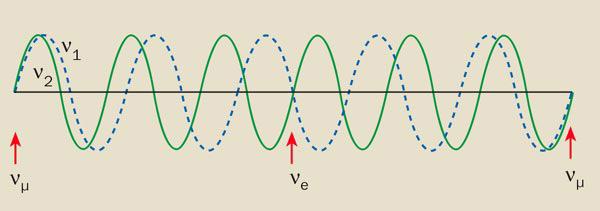 Рис. 2. Иллюстрация идеи нейтринных осцилляций. Две волны сразной частотой изображают два типа нейтрино разной массы