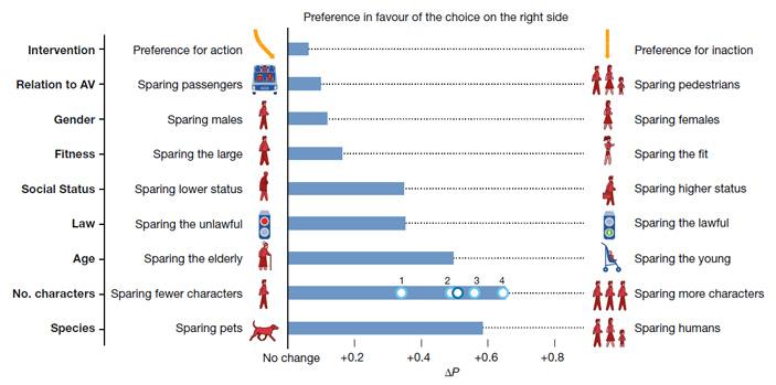 Рис. 2. Усредненные предпочтения участников опроса