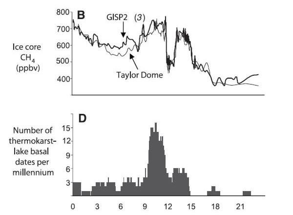 Вверху: содержание метана вгренландских льдах (черная линия) и антарктических (серая линия). Внизу: скорость появления термокарстовых озер. По горизонтальной оси: время втысячах лет назад. Рис. из обсуждаемой статьи вScience