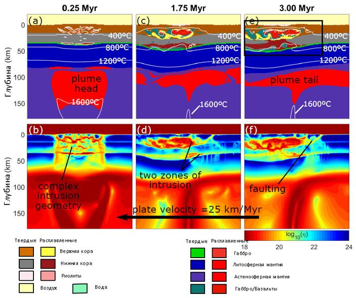 Рис. 3. Термомеханическая модель эволюции участка земной поверхности над Йеллоустонским плюмом
