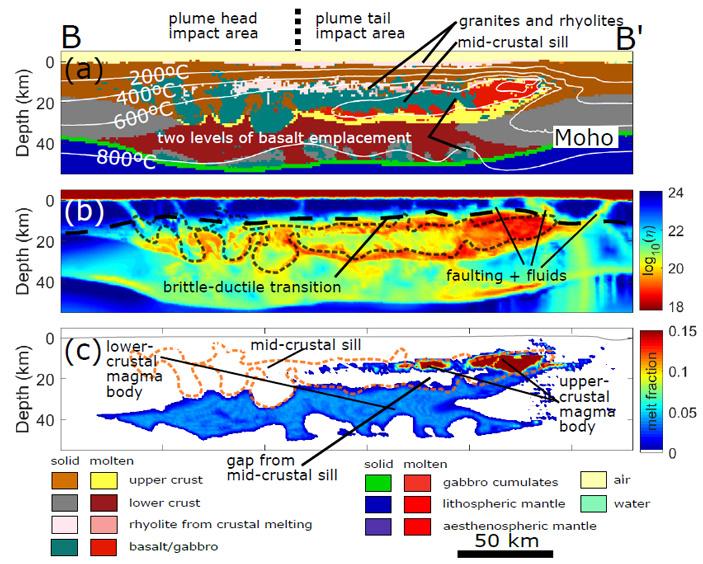 Рис. 4. Термомеханическая модель эволюции участка земной поверхности над Йеллоустонским плюмом (детализация фрагмента на рис. 3)