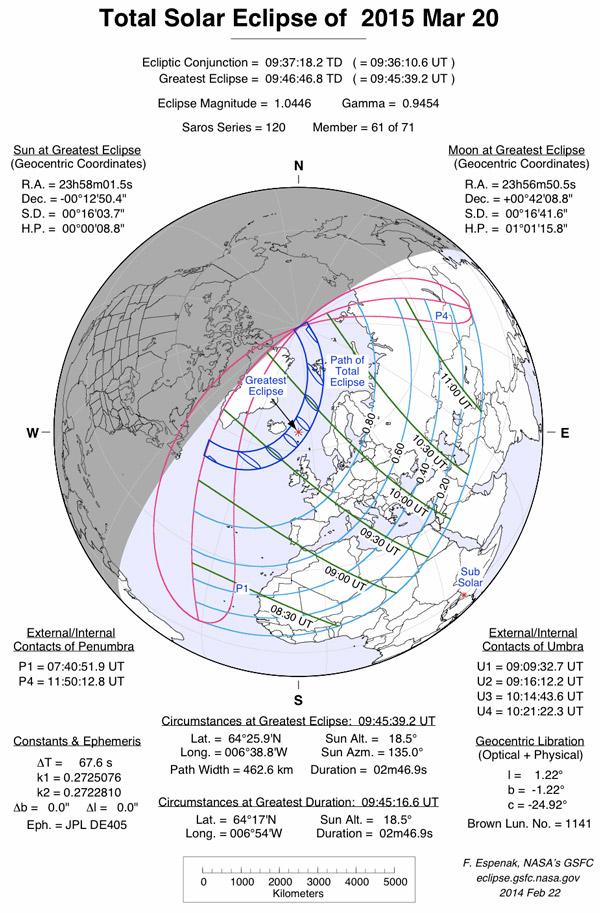 Схема полного солнечного