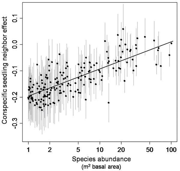 Воздействие соседних растений того же вида на рост и выживаемость проростков для 180видов деревьев на Барро-Колорадо. По горизонтали— обилие видов (логарифмическая шкала). По вертикали— тормозящий эффект соседних растений того же вида. Чем сильнее отрицательное воздействие соседей, тем ниже по шкале располагаются виды. У редких видов деревьев (левый край шкалы) тормозящий эффект выражен сильнее, чем у массовых (правый край шкалы). Вертикальные серые линии— стандартная ошибка. Рис. из обсуждаемой статьи Comita et al. (Science. 2010. V.329. P.330–332)