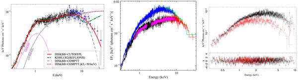 Рис. 3. Спектральное распределение энергии для трёх рентгеновских источников