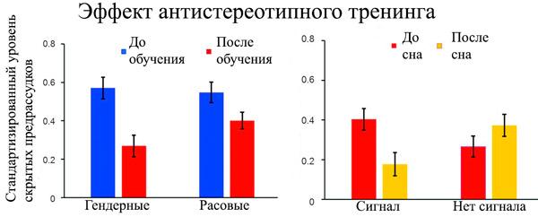 Рис. 2. Результаты тестирования скрытых предрассудков