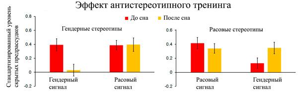 Рис. 3. Результаты тестирования скрытых предрассудков до и после сна